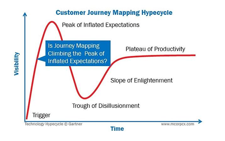Customer-Experience-Journey-Mapping-Hypecycle