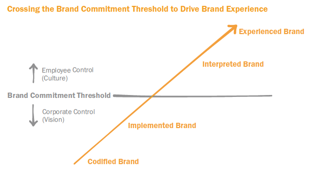Crossing the Brand Commitment Threshold