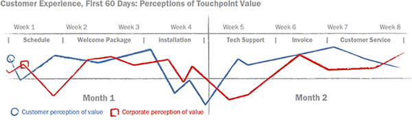 cex-perceptions-of-touchpoint-value
