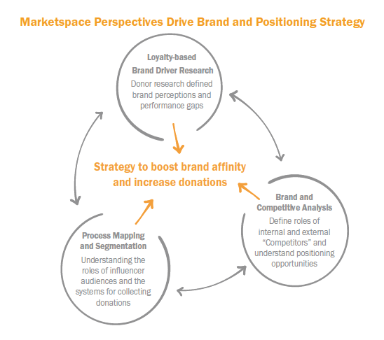 Marketspace Perspectives Drive Brand and Positioning Strategy