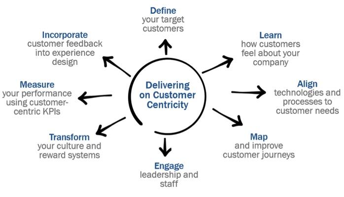 mcorpcx-customer_centricity
