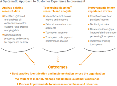 systematic-approach-to-cex-improvement
