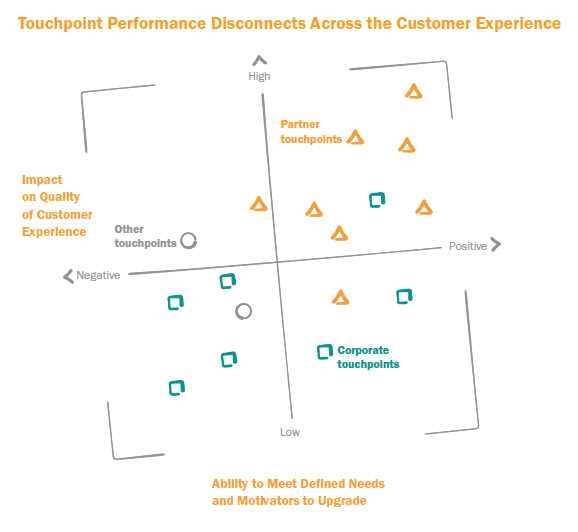 Designing a Better B2B Customer and Partner Experience