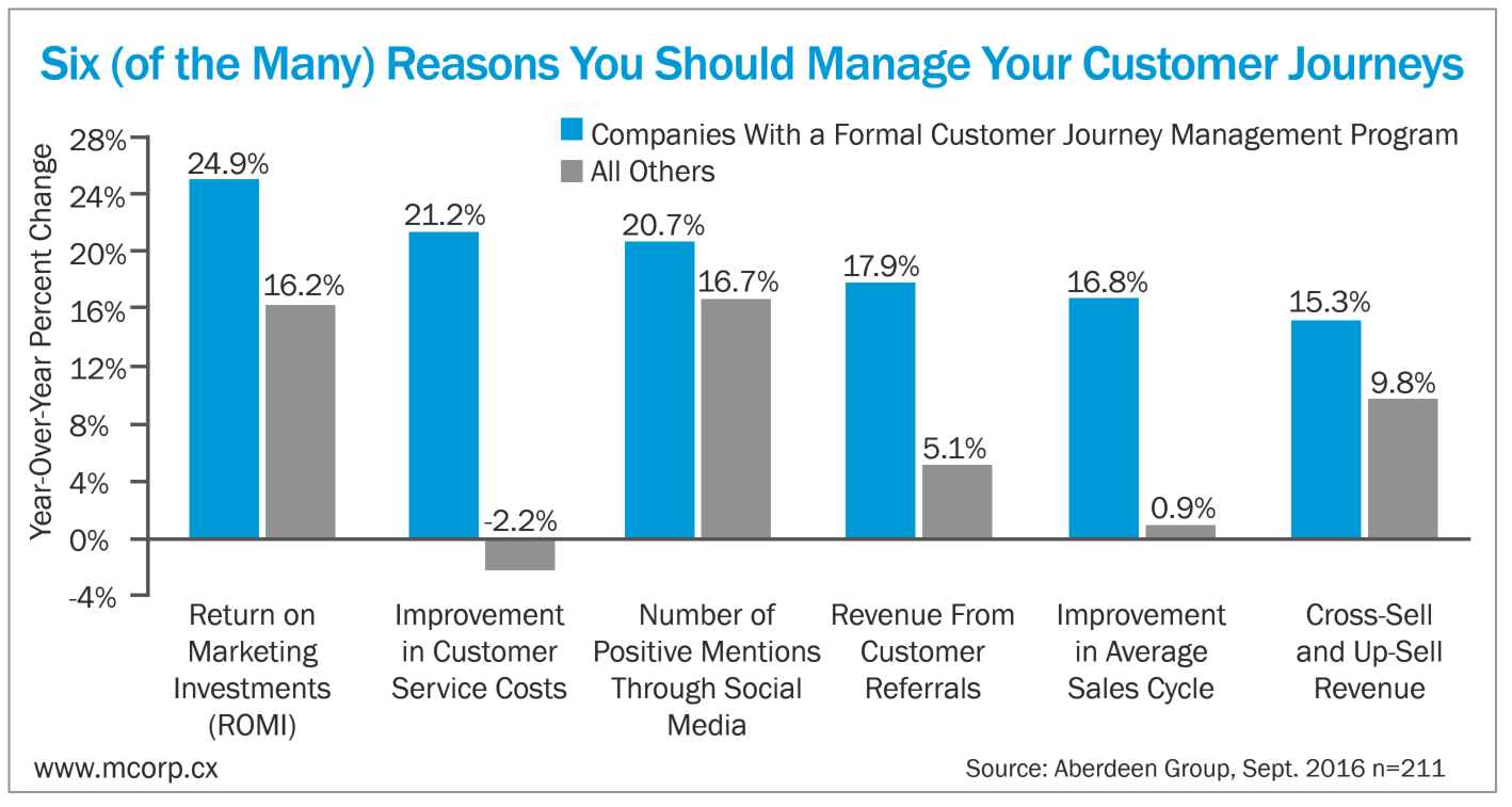 ROI if Customer Journey Mapping
