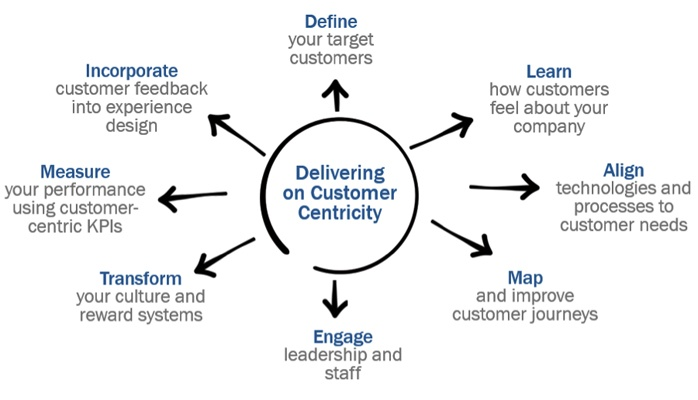 customer centric designs Governments around australia are increasingly realising that a customer-centric design thinking approach is critical to the success of their digital programs.